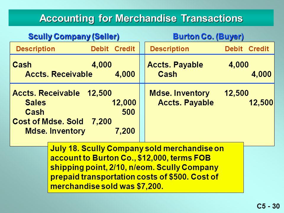 C5 - 30 Cash4,000 Accts. Receivable4,000 Accounting for Merchandise Transactions DescriptionDebitCredit Accts. Receivable12,500 Sales12,000 Cash500 Co