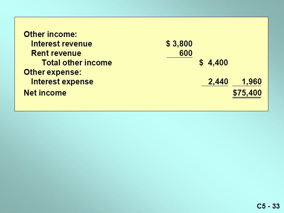 C5 - 33 Other income: Interest revenue$ 3,800 Rent revenue600 Total other income$ 4,400 Other expense: Interest expense2,4401,960 Net income$75,400