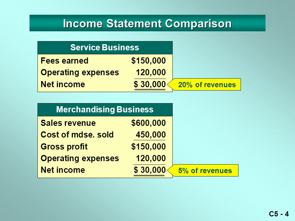 C5 - 4 Income Statement Comparison Fees earned$150,000 Operating expenses120,000 Net income$ 30,000 Service Business Sales revenue$600,000 Cost of mds