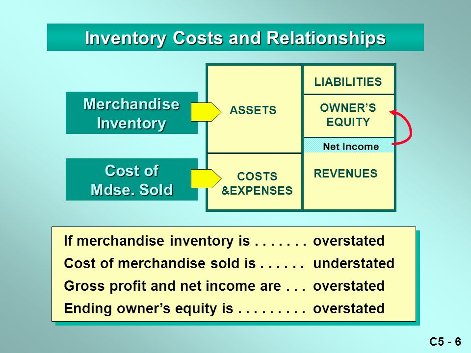 C5 - 6 LIABILITIES OWNER'S EQUITY REVENUES ASSETS COSTS &EXPENSES Inventory Costs and Relationships MerchandiseInventory Cost of Mdse. Sold If merchan