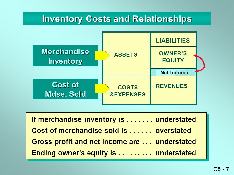 C5 - 7 LIABILITIES OWNER'S EQUITY REVENUES ASSETS COSTS &EXPENSES Inventory Costs and Relationships MerchandiseInventory Cost of Mdse. Sold If merchan