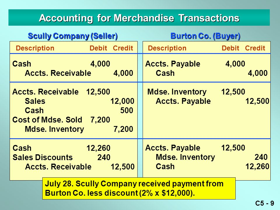 C5 - 9 Cash4,000 Accts. Receivable4,000 Accts. Receivable12,500 Sales12,000 Cash500 Cost of Mdse. Sold7,200 Mdse. Inventory7,200 Accounting for Mercha