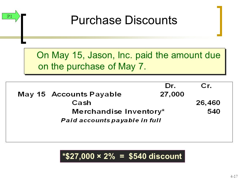 Purchase Discounts On May 15, Jason, Inc. paid the amount due on the purchase of May 7. *$27,000 × 2% = $540 discount P1 4-17