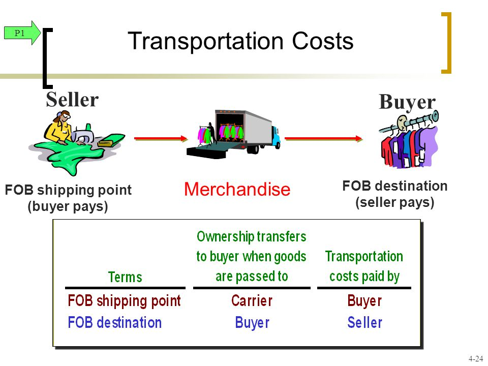 Transportation Costs FOB shipping point (buyer pays) FOB destination (seller pays) Merchandise Seller Buyer P1 4-24