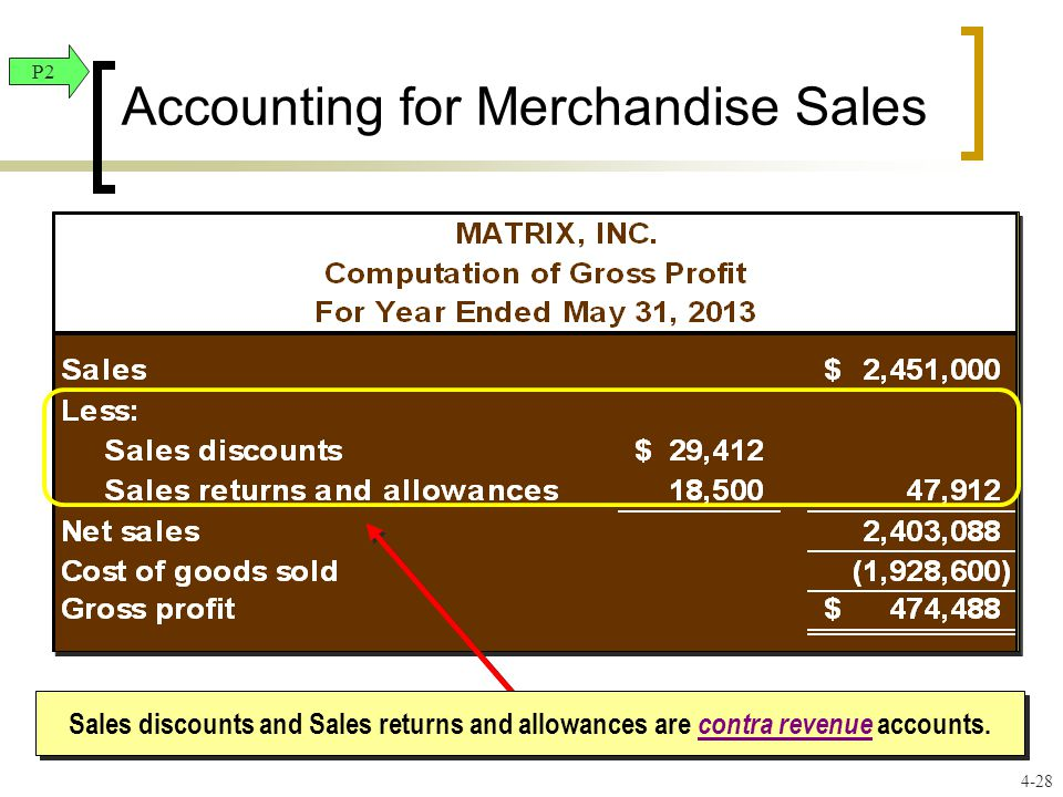 Accounting for Merchandise Sales Sales discounts and Sales returns and allowances are contra revenue accounts. P2 4-28