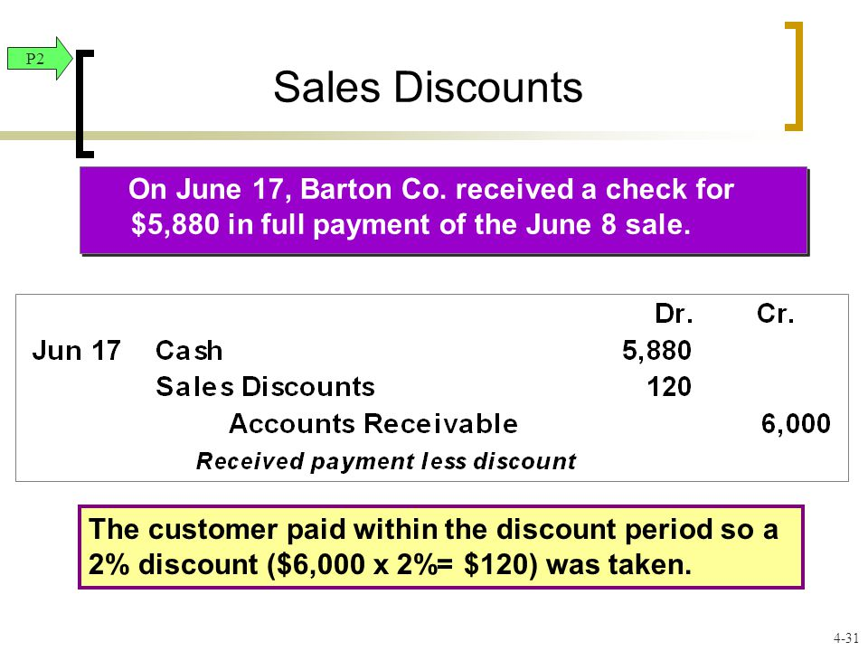 Sales Discounts On June 17, Barton Co. received a check for $5,880 in full payment of the June 8 sale. P2 4-31 The customer paid within the discount p