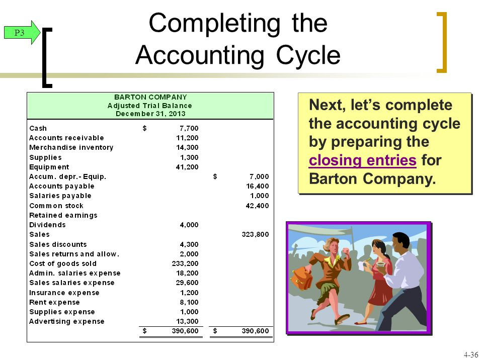 4-36 Next, let's complete the accounting cycle by preparing the closing entries for Barton Company. Completing the Accounting Cycle