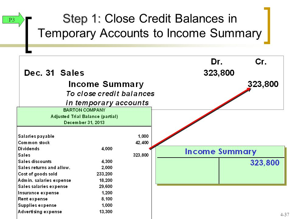 Step 1: Step 1: Close Credit Balances in Temporary Accounts to Income Summary P3 4-37