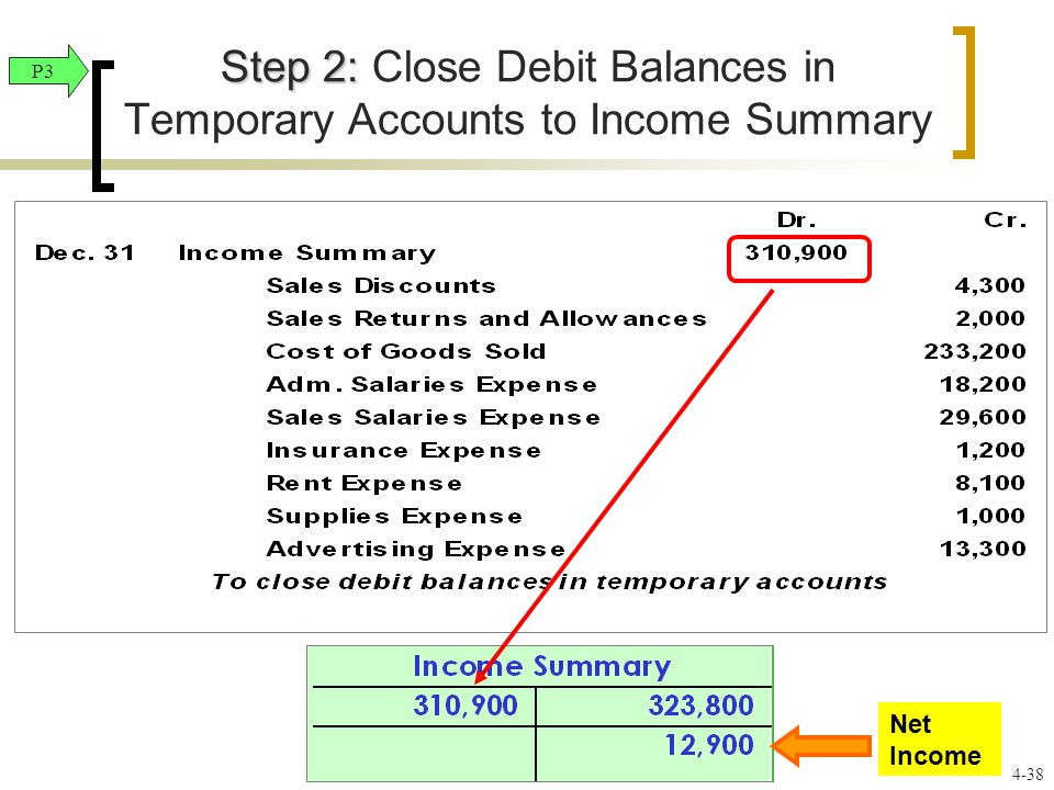Step 2: Step 2: Close Debit Balances in Temporary Accounts to Income Summary P3 4-38 Net Income
