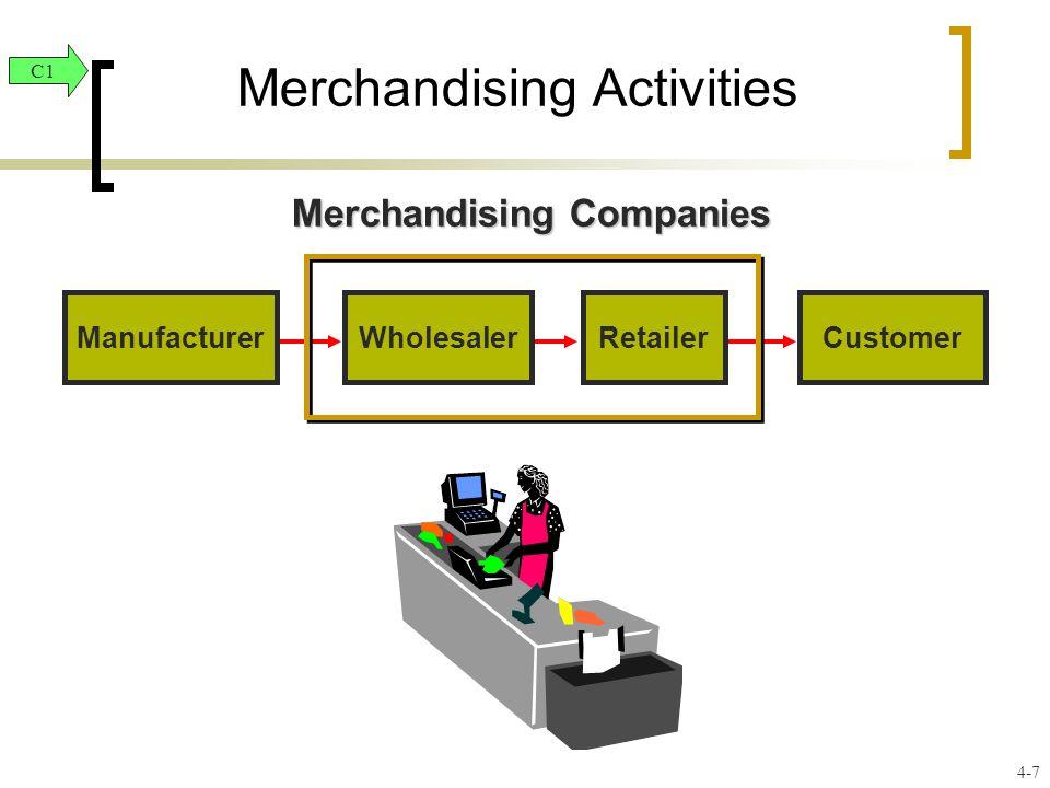 ManufacturerWholesalerRetailerCustomer Merchandising Companies Merchandising Activities C1 4-7