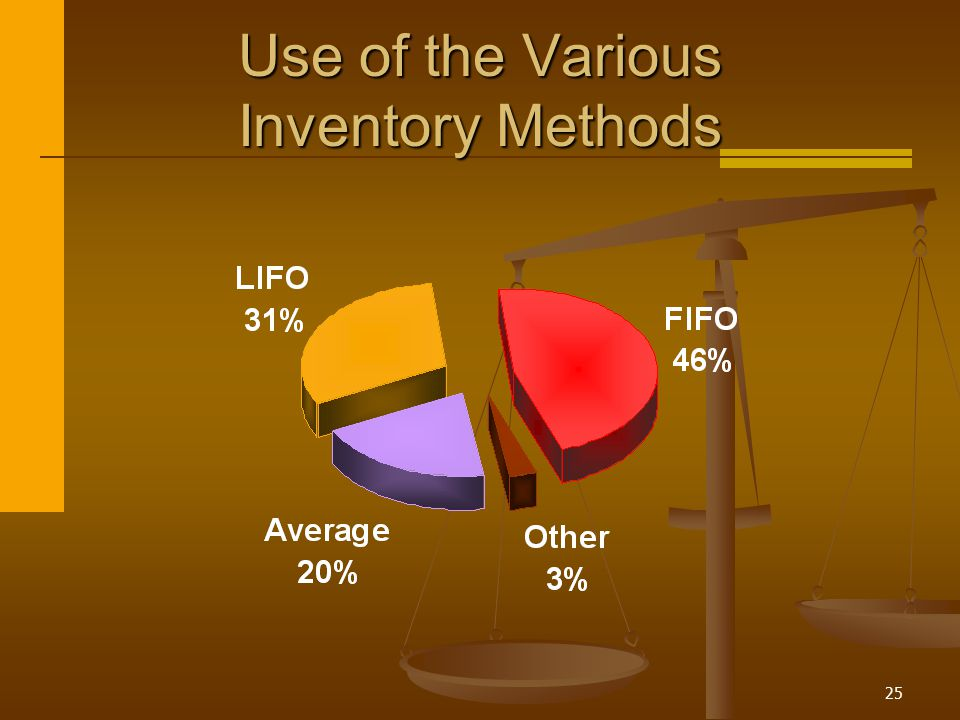 25 Use of the Various Inventory Methods