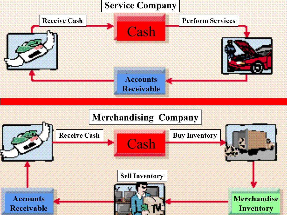 11 Receive Cash Perform Services Buy Inventory Sell Inventory Service Company Merchandising Company Cash Accounts Receivable Accounts Receivable Merch