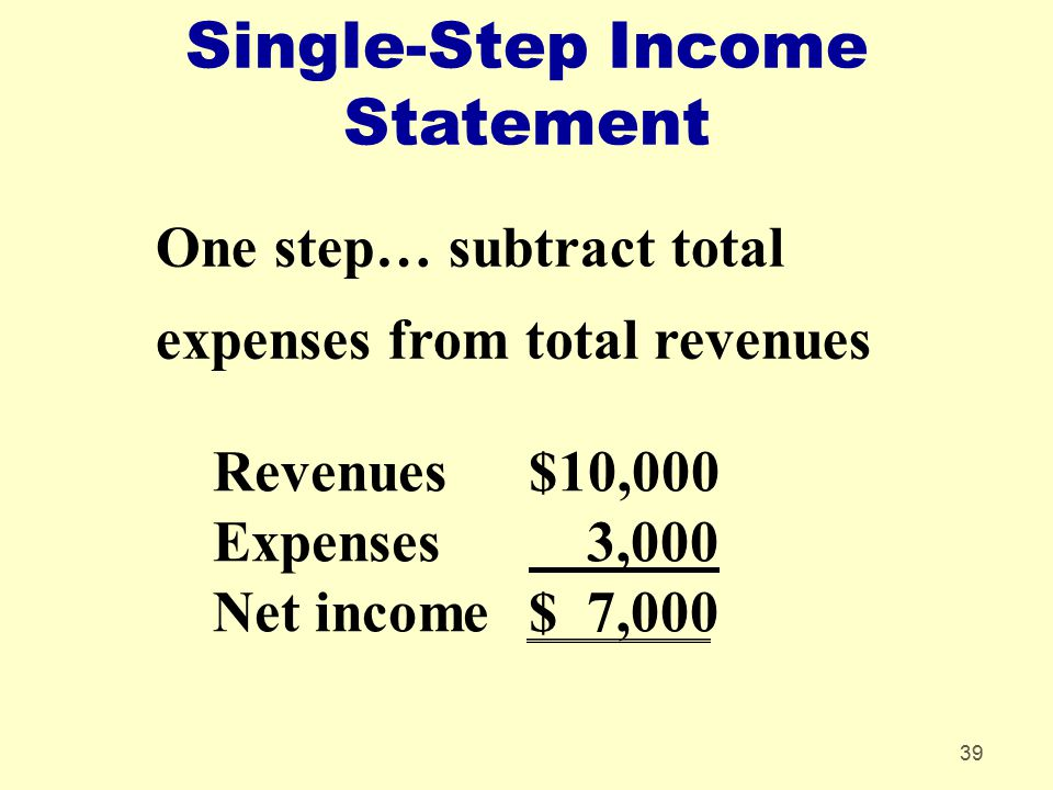 39 Single-Step Income Statement One step… subtract total expenses from total revenues Revenues $10,000 Expenses 3,000 Net income$ 7,000