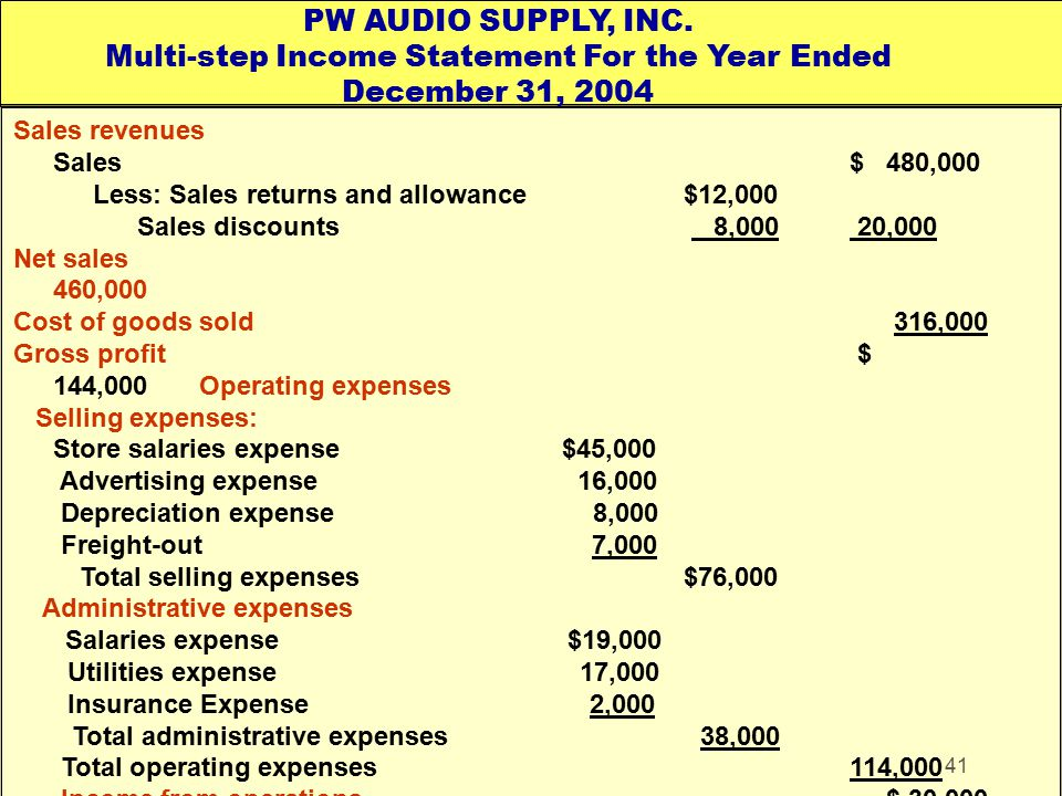 41 Sales revenues Sales$ 480,000 Less: Sales returns and allowance$12,000 Sales discounts 8,000 20,000 Net sales 460,000 Cost of goods sold 316,000 Gr