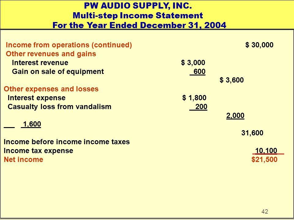 42 Income from operations (continued) $ 30,000 Other revenues and gains Interest revenue $ 3,000 Gain on sale of equipment 600 $ 3,600 Other expenses