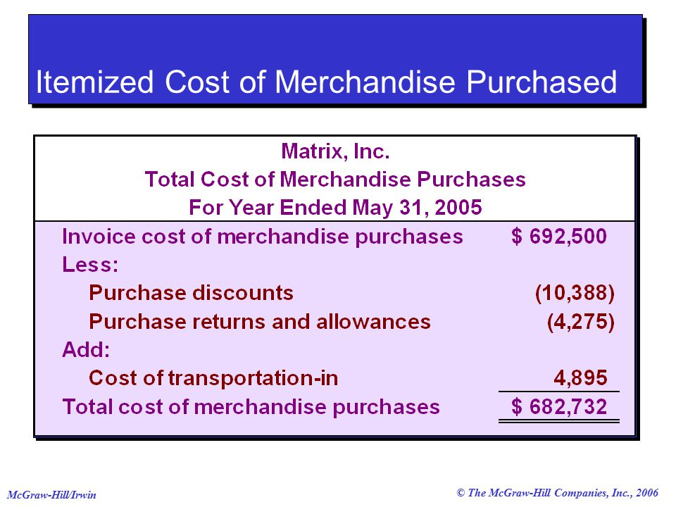 © The McGraw-Hill Companies, Inc., 2006 McGraw-Hill/Irwin Itemized Cost of Merchandise Purchased