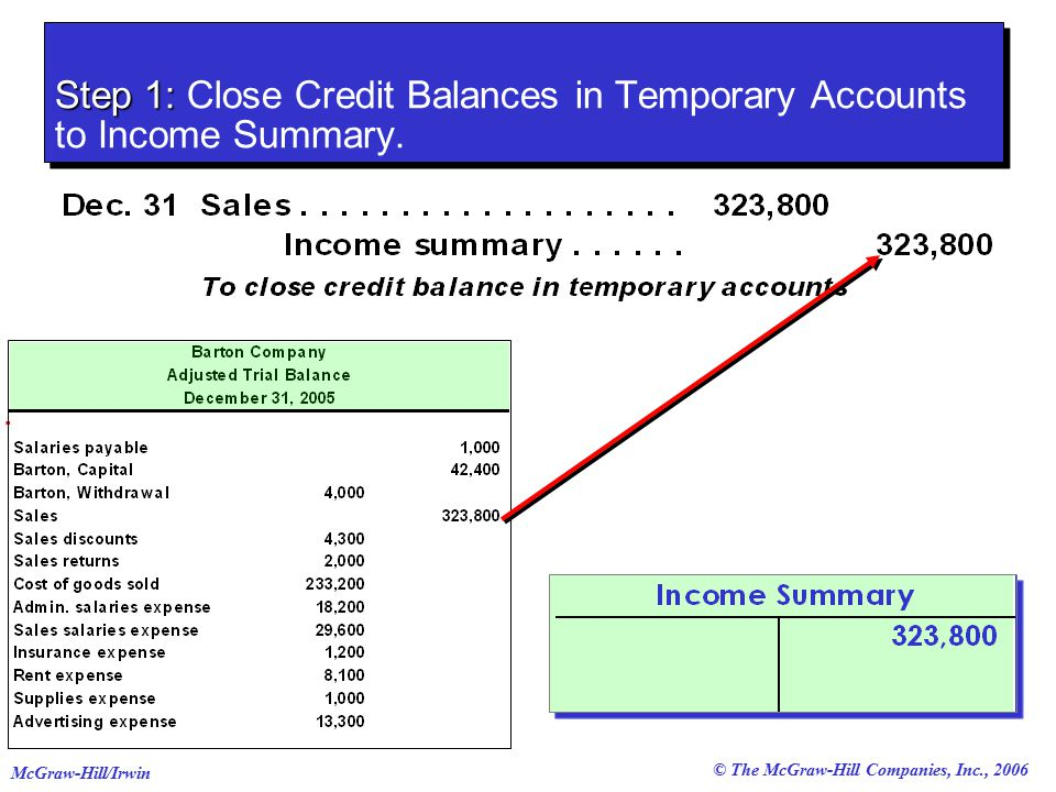 © The McGraw-Hill Companies, Inc., 2006 McGraw-Hill/Irwin Step 1: Step 1: Close Credit Balances in Temporary Accounts to Income Summary.