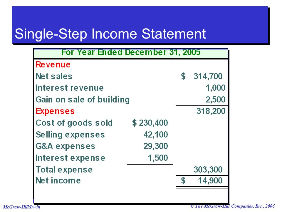 © The McGraw-Hill Companies, Inc., 2006 McGraw-Hill/Irwin Single-Step Income Statement