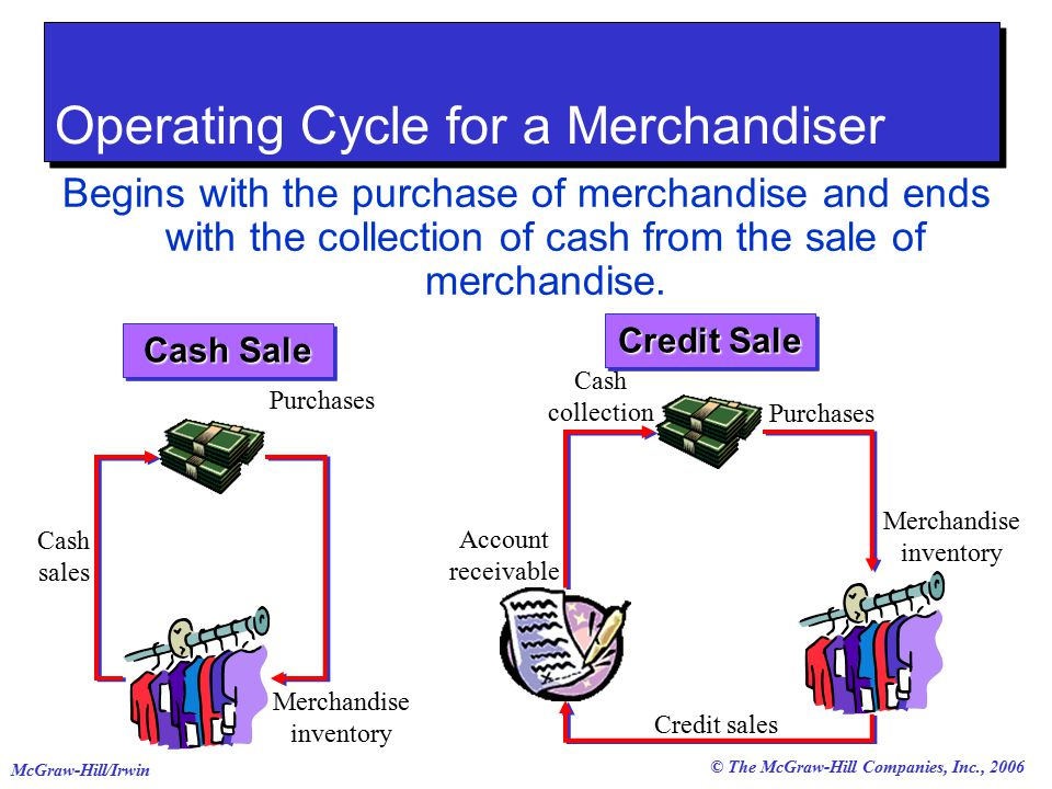 © The McGraw-Hill Companies, Inc., 2006 McGraw-Hill/Irwin Operating Cycle for a Merchandiser Begins with the purchase of merchandise and ends with the collection of cash from the sale of merchandise.
