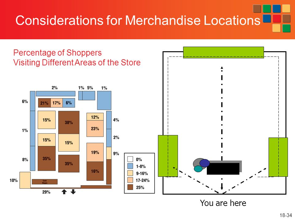 18-34 You are here Percentage of Shoppers Visiting Different Areas of the Store Considerations for Merchandise Locations