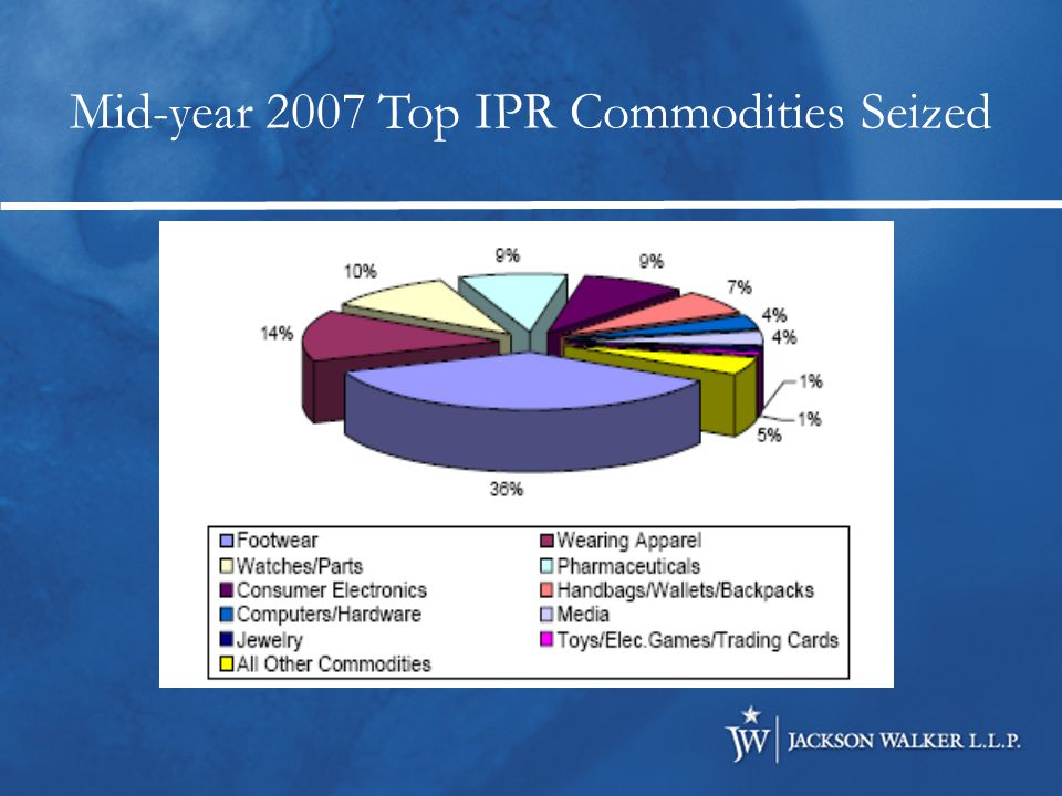 Mid-year 2007 Top IPR Commodities Seized