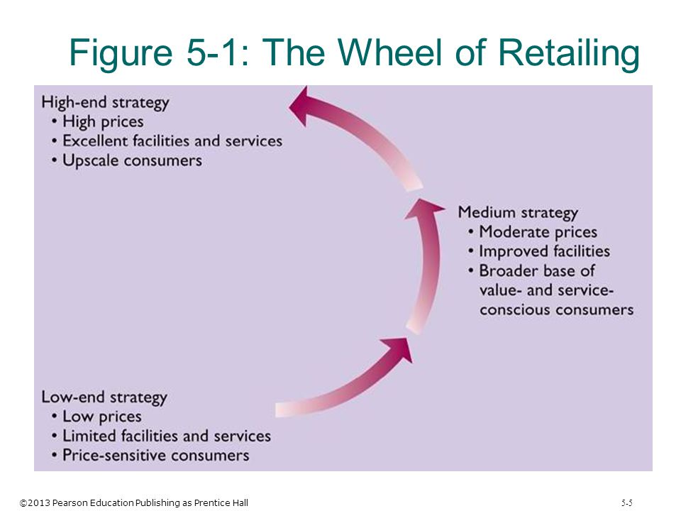 ©2013 Pearson Education Publishing as Prentice Hall 5-5 Figure 5-1: The Wheel of Retailing