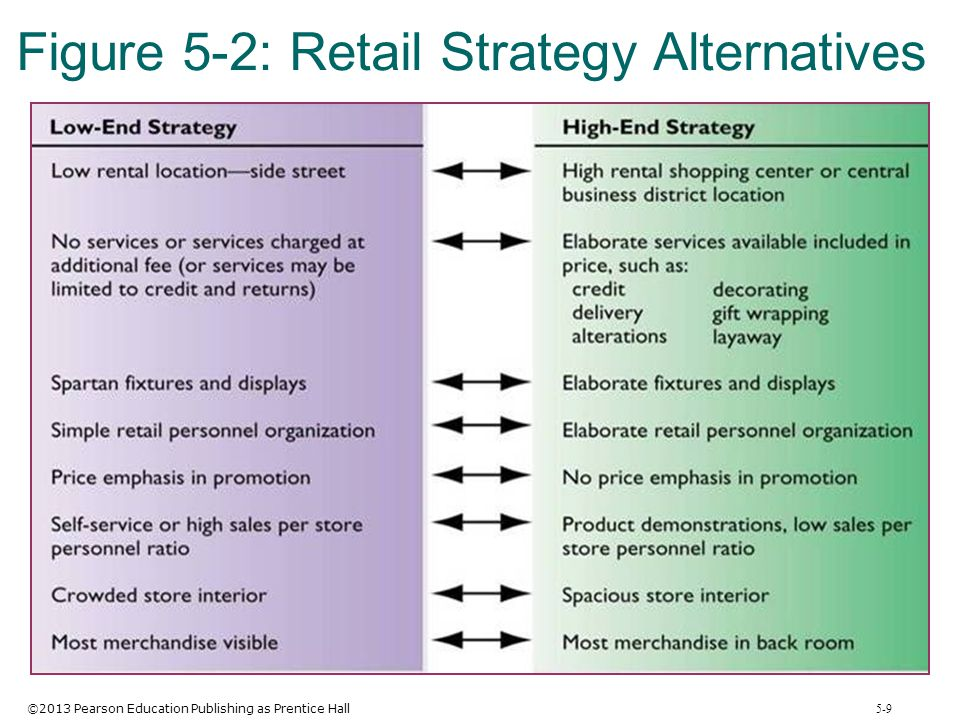 ©2013 Pearson Education Publishing as Prentice Hall 5-9 Figure 5-2: Retail Strategy Alternatives