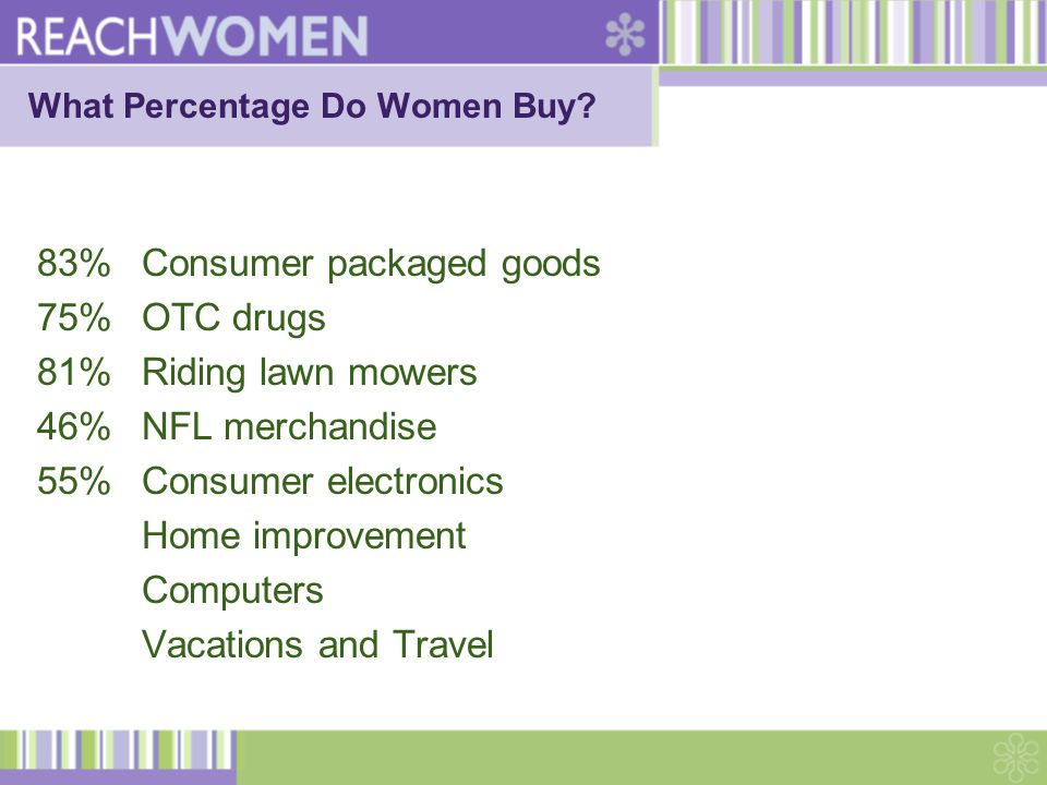 What Percentage Do Women Buy.