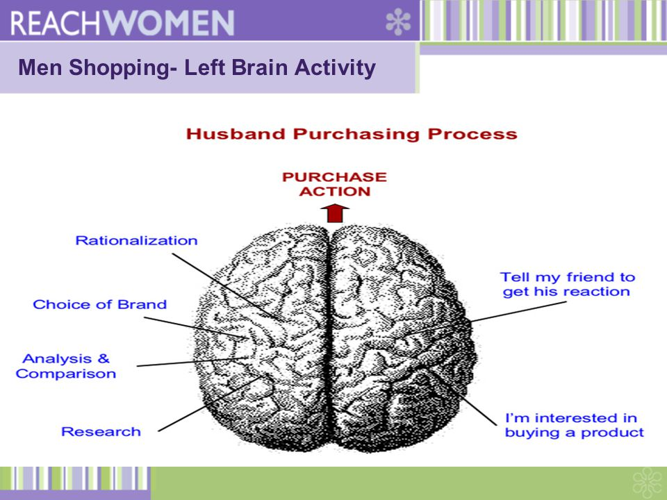 Men Shopping- Left Brain Activity