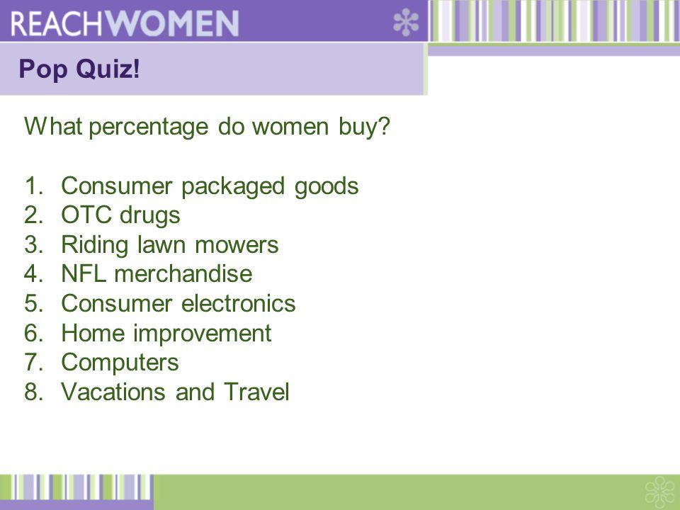 Men Shopping- Left Brain Activity