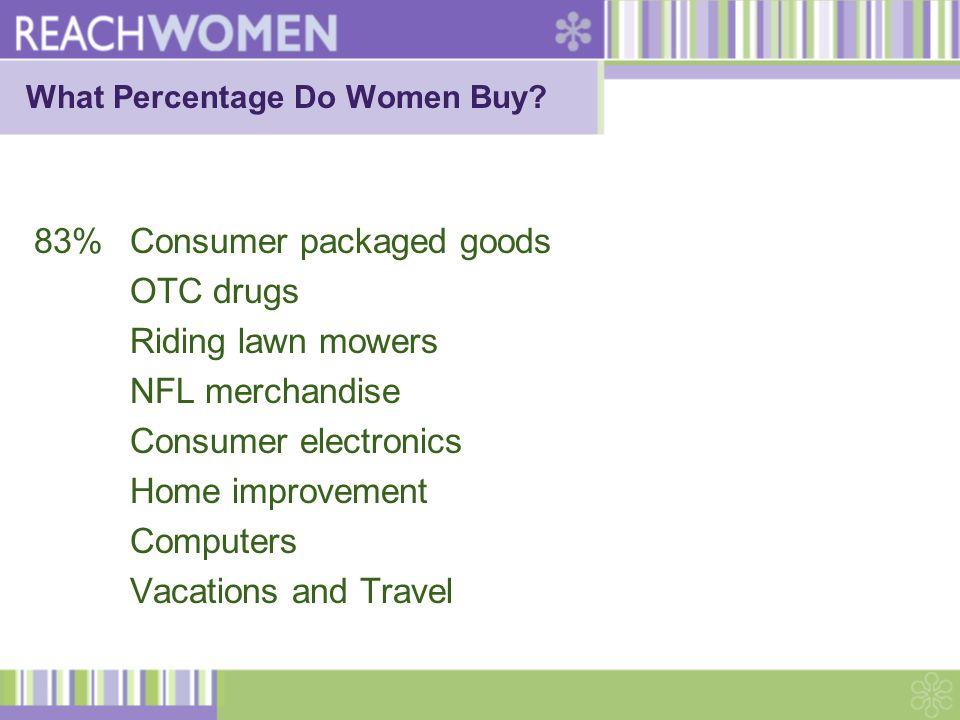 Women Shopping- Right Brain