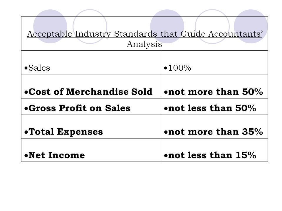 Acceptable Industry Standards that Guide Accountants' Analysis  Sales  100%  Cost of Merchandise Sold  not more than 50%  Gross Profit on Sales 
