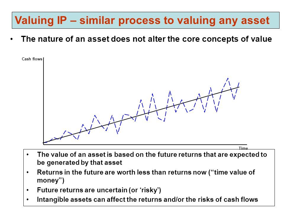 Valuing IP – similar process to valuing any asset The nature of an asset does not alter the core concepts of value The value of an asset is based on t