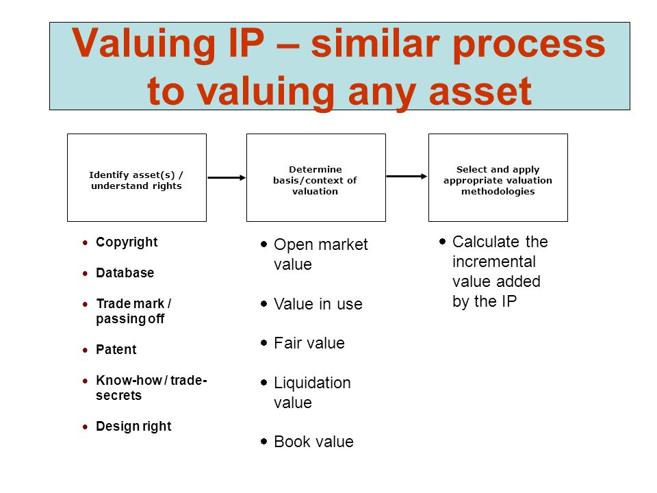 Valuing IP – similar process to valuing any asset  Open market value  Value in use  Fair value  Liquidation value  Book value Determine basis/context of valuation Select and apply appropriate valuation methodologies  Copyright  Database  Trade mark / passing off  Patent  Know-how / trade- secrets  Design right Identify asset(s) / understand rights  Calculate the incremental value added by the IP