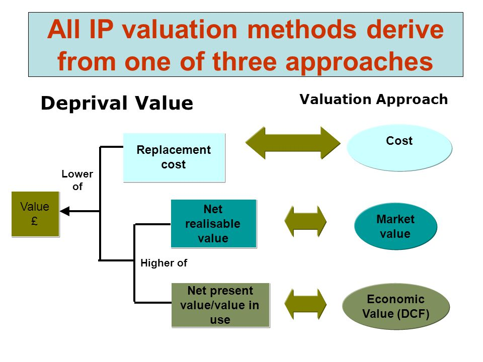 All IP valuation methods derive from one of three approaches Deprival Value Value £ Replacement cost Net realisable value Net present value/value in use Lower of Higher of Valuation Approach Market value Cost Economic Value (DCF)