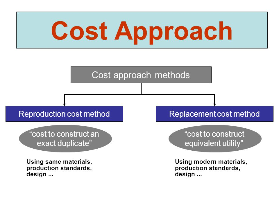 Cost approach methods Replacement cost methodReproduction cost method Using same materials, production standards, design... Using modern materials, pr