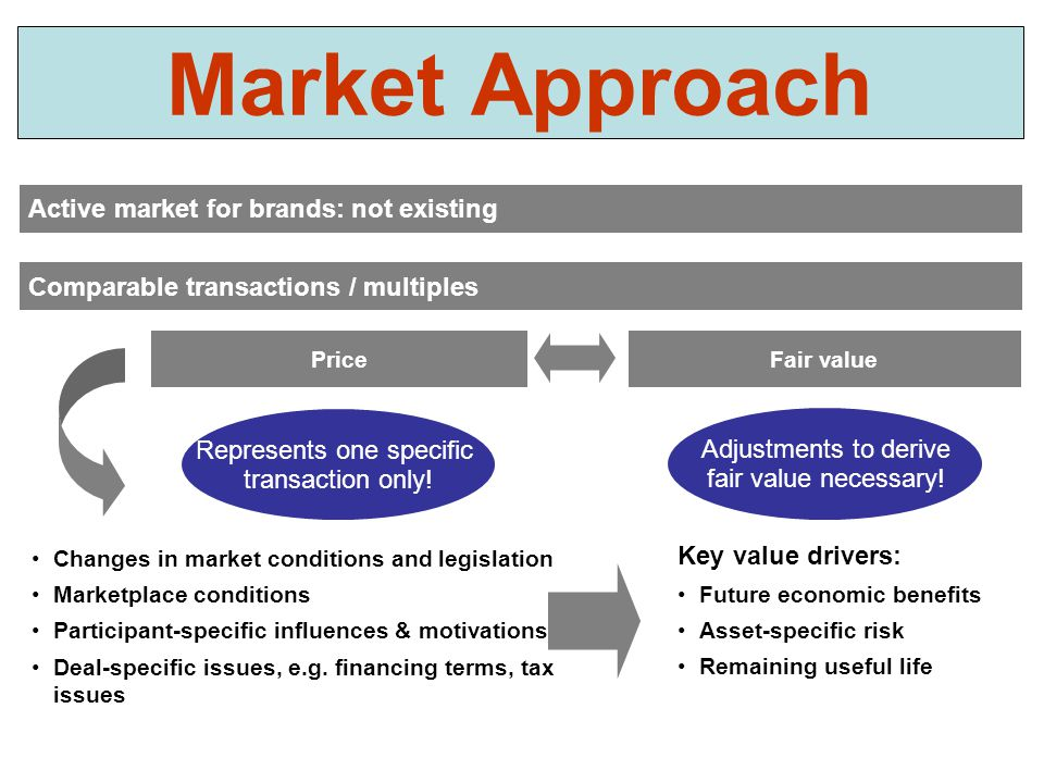 Represents one specific transaction only! Adjustments to derive fair value necessary! PriceFair value Changes in market conditions and legislation Mar