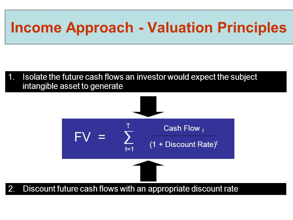 Income Approach - Valuation Principles 1.Isolate the future cash flows an investor would expect the subject intangible asset to generate 2.Discount fu