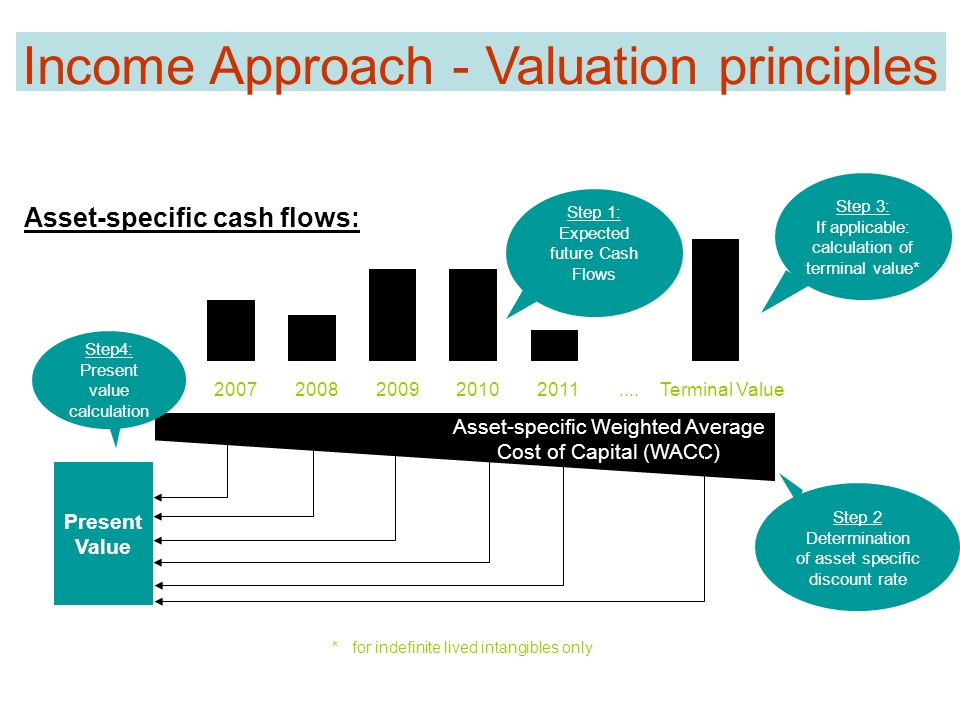 20072008200920102011....Terminal Value Asset-specific cash flows: Step 2 Determination of asset specific discount rate Step 1: Expected future Cash Flows Asset-specific Weighted Average Cost of Capital (WACC) Present Value Step 3: If applicable: calculation of terminal value* Step4: Present value calculation Income Approach - Valuation principles * for indefinite lived intangibles only