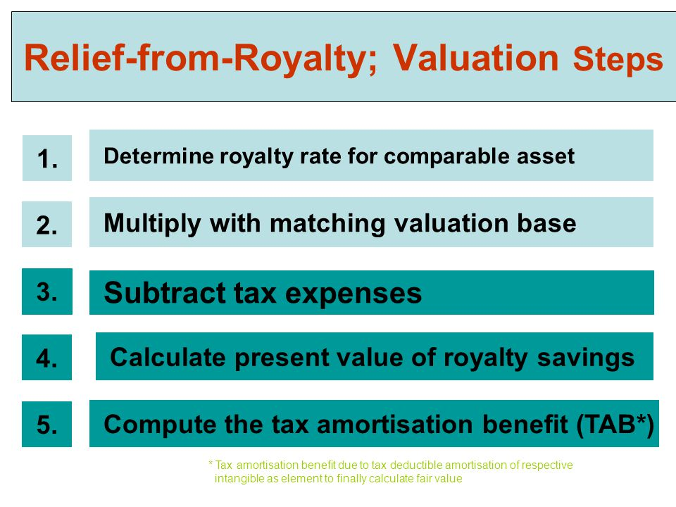 Relief-from-Royalty; Valuation Steps Determine royalty rate for comparable asset 1.