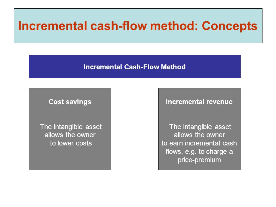 Incremental cash-flow method: Concepts Cost savings The intangible asset allows the owner to lower costs Incremental Cash-Flow Method Incremental reve
