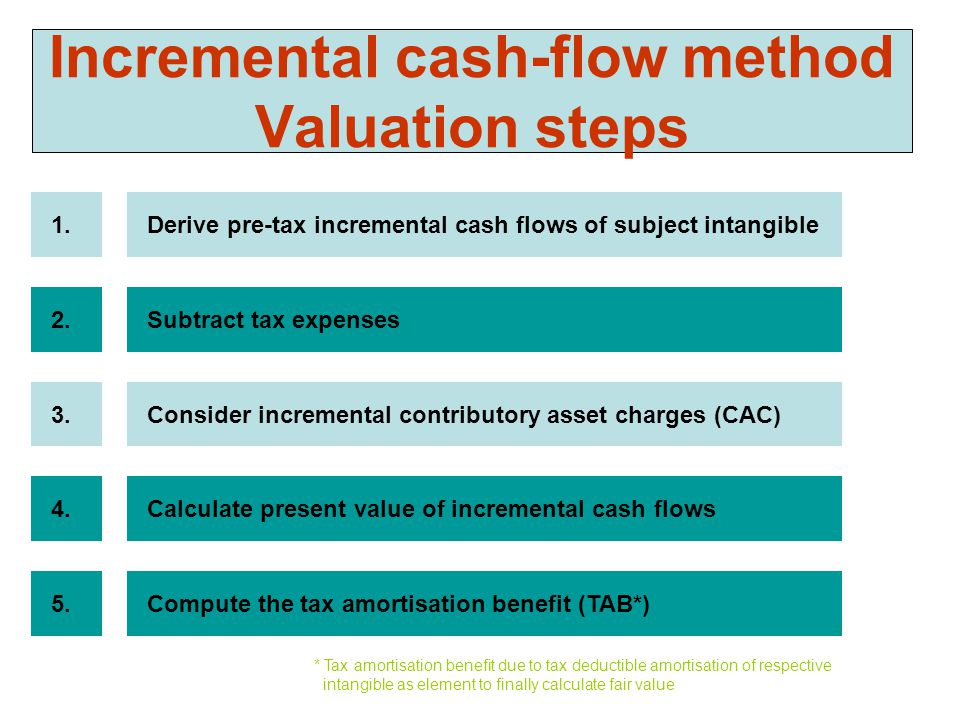 Incremental cash-flow method Valuation steps Derive pre-tax incremental cash flows of subject intangible1.