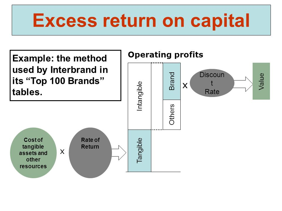 Excess return on capital Tangible Intangible Operating profits Cost of tangible assets and other resources Rate of Return x Brand Others Discoun t Rate Value x Example: the method used by Interbrand in its Top 100 Brands tables.