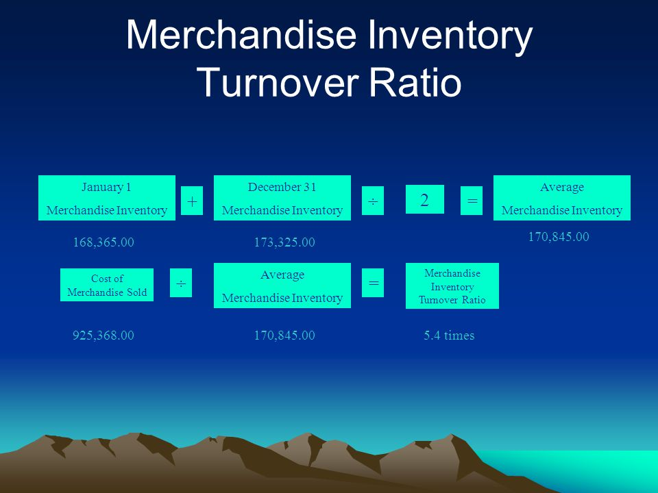Merchandise Inventory Turnover Ratio 168,365.00 170,845.00 5.4 times 173,325.00 925,368.00 January 1 Merchandise Inventory Cost of Merchandise Sold + Merchandise Inventory Turnover Ratio December 31 Merchandise Inventory ÷ 2 = Average Merchandise Inventory ÷ Average Merchandise Inventory = 170,845.00