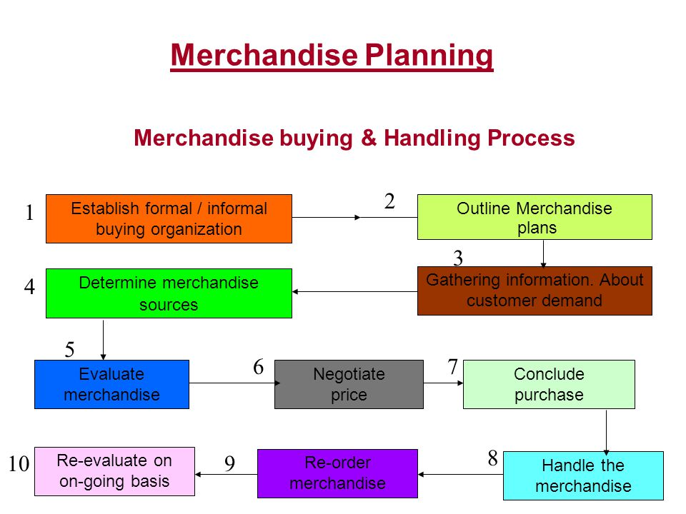 Model Stock Plan : Mens Shirts Dependent Variables  Customer profile – psychographic / demographic  Buying behavior – occasion / frequency of purchase/ budget  Stores positioning vis-a-vis product product category Product Attributes – Some Variables TypeDressy, casual, sports, work4 SizeS, M, L, XL4 SleeveLong, short2 CollarButton-down, normal2 ColorBlue, white, beige, pink, off-white5 FabricCotton, poly-mix2 Price3 Price points3