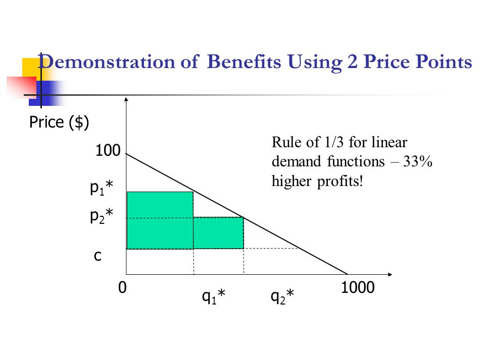 Demonstration of Benefits Using 2 Price Points Price ($) 01000 100 p2*p2* q1*q1* c p1*p1* q2*q2* Rule of 1/3 for linear demand functions – 33% higher