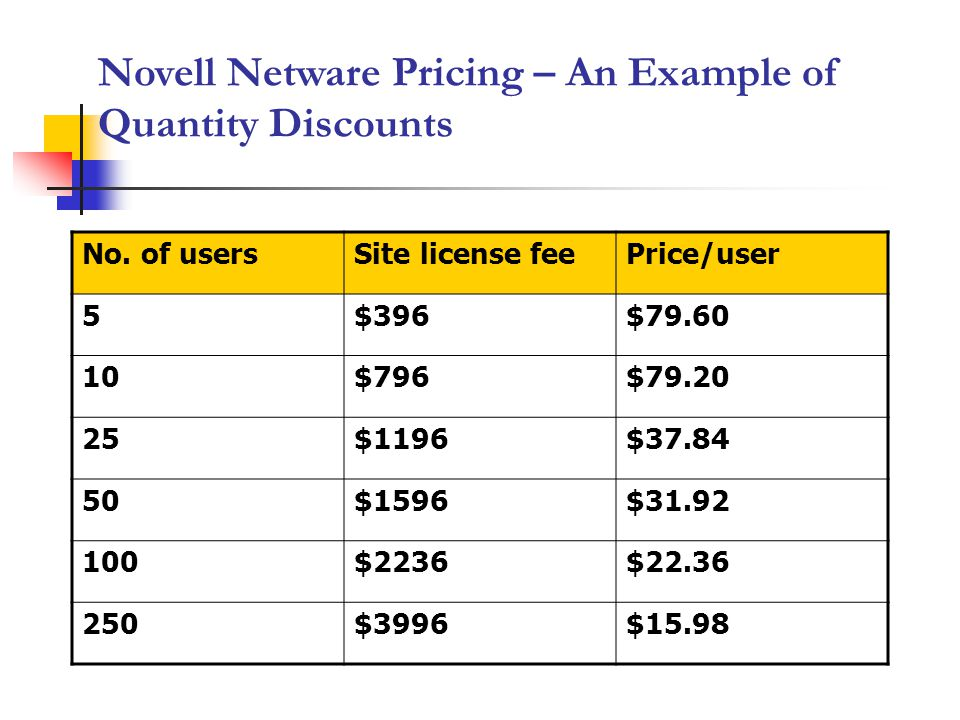 Novell Netware Pricing – An Example of Quantity Discounts No. of usersSite license feePrice/user 5$396$79.60 10$796$79.20 25$1196$37.84 50$1596$31.92