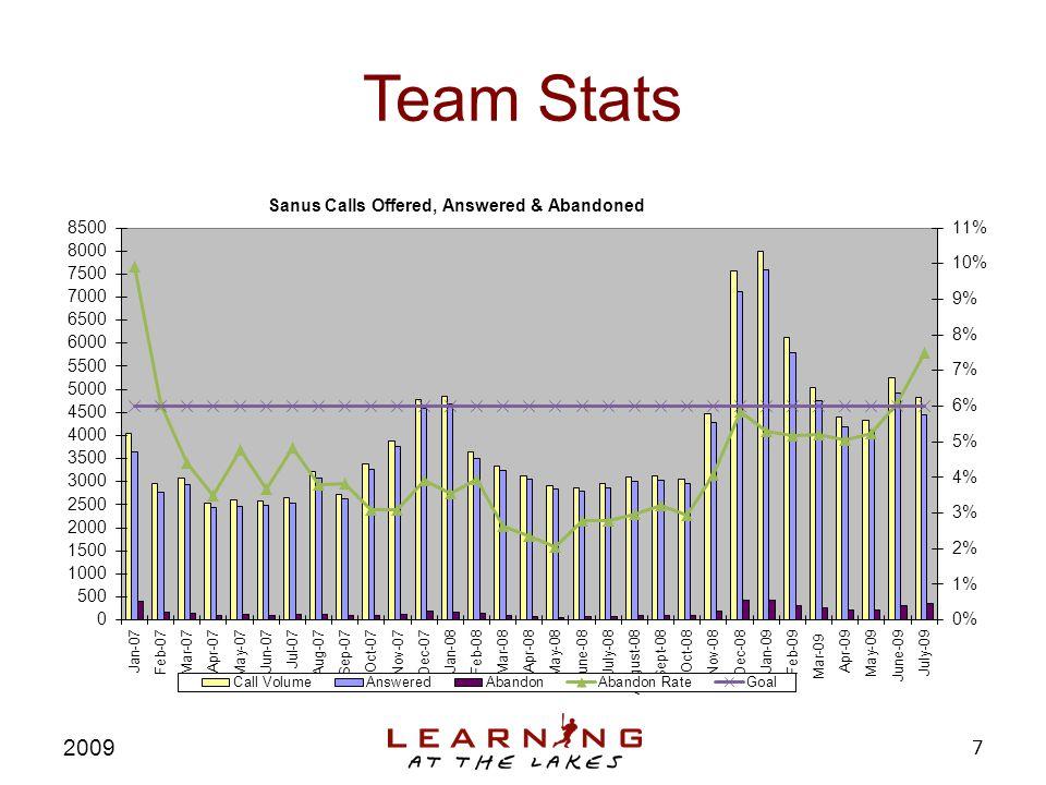 Team Stats 2009 7