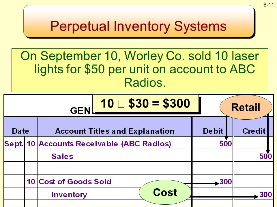 © The McGraw-Hill Companies, Inc., 2008 McGraw-Hill/Irwin 6-11 Perpetual Inventory Systems On September 10, Worley Co.