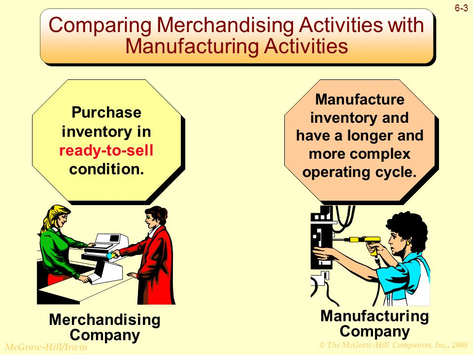 © The McGraw-Hill Companies, Inc., 2008 McGraw-Hill/Irwin 6-3 Comparing Merchandising Activities with Manufacturing Activities Merchandising Company Purchase inventory in ready-to-sell condition.